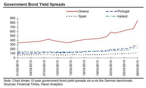 Government Bond Yield Spreads