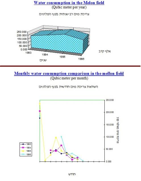 water consumption comparison in Kibbuts ketora mellon field
